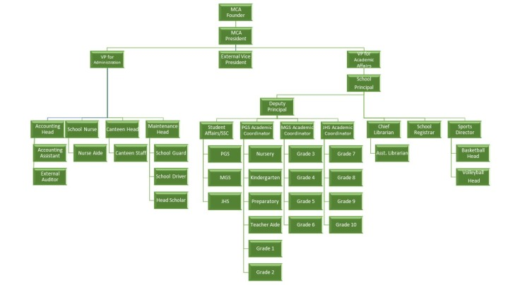 MCA Organizational Chart